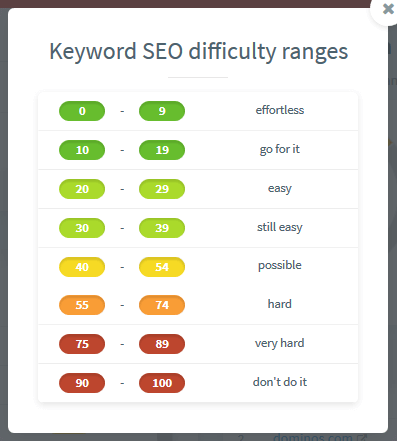 keyword-seo-difficulty