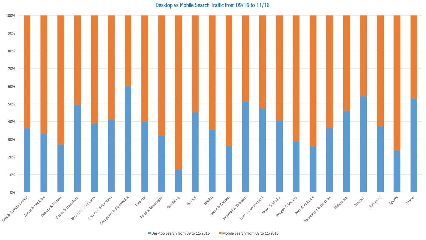 seo trends desktop vs mobile search industries