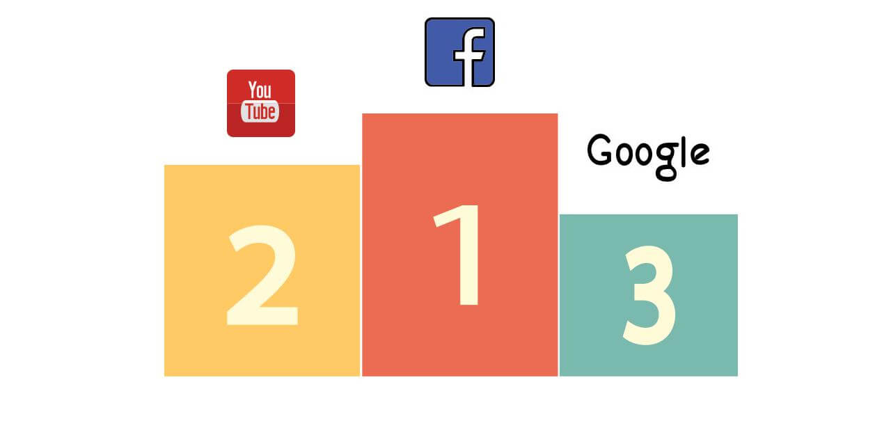 top keywords of 2016 search volume facebook youtube google