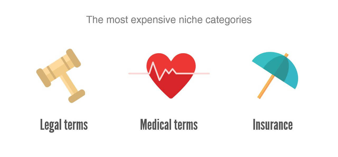 top keywords of 2016 the most expensive niche categories