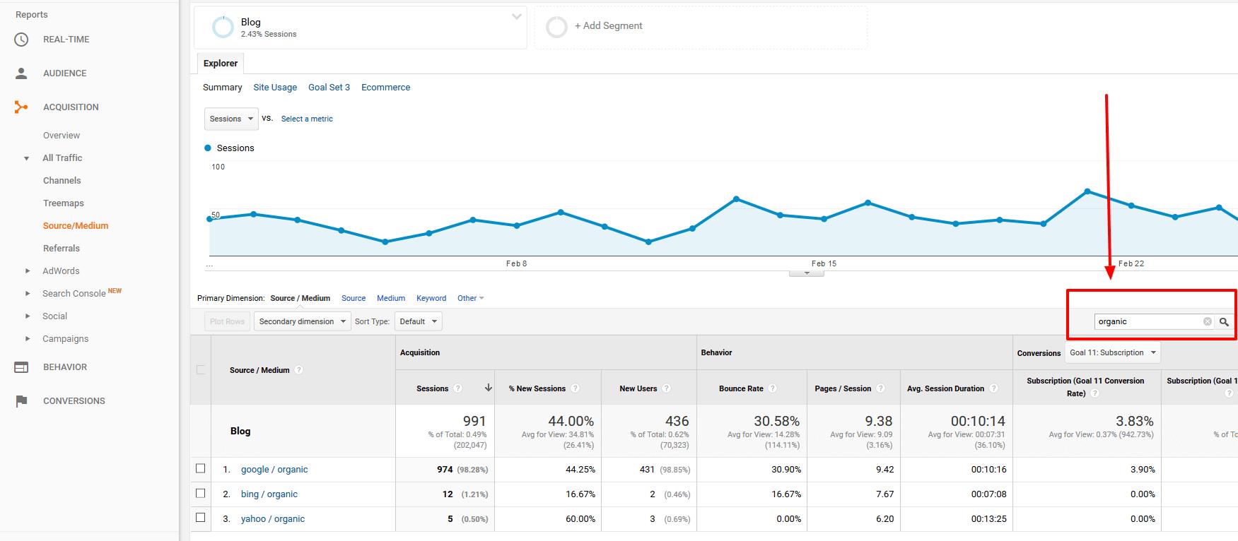 measure content marketing organic traffic