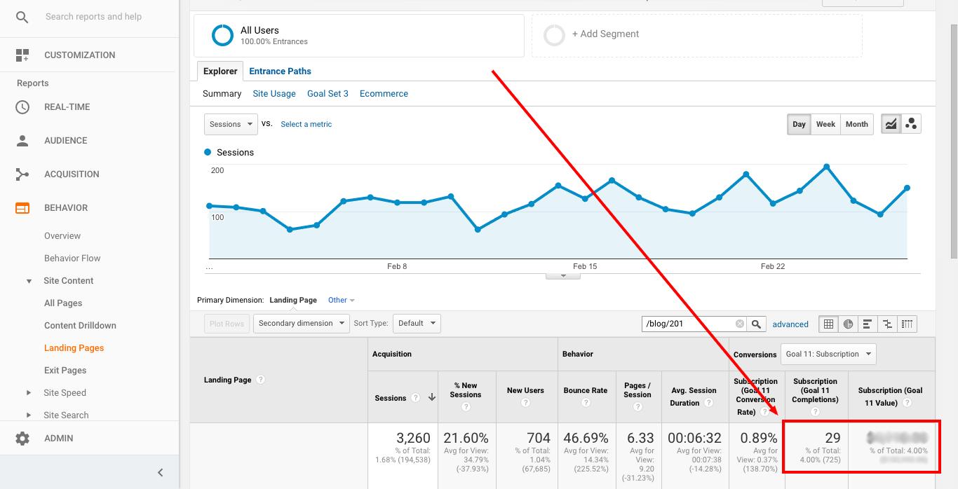 measure content marketing conversions