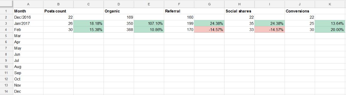 measure content marketing report