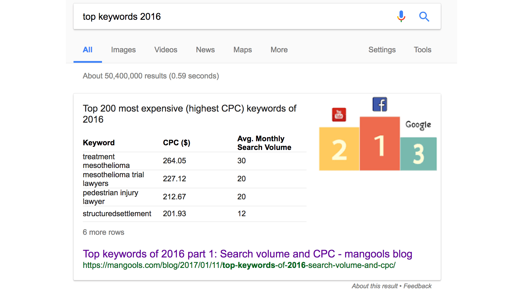 featured snippets top keywords