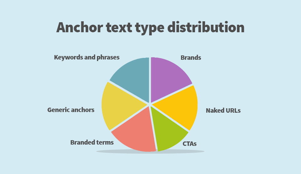 link building seo guide anchor text type distribution