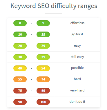 keyword research keyword difficulty range