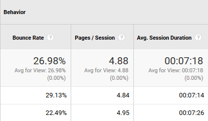 How to measure engagement in Google Analytics
