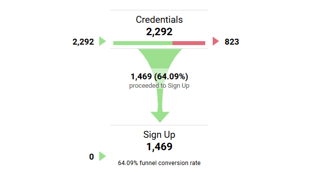 Conversion funnel report in Google Analytics