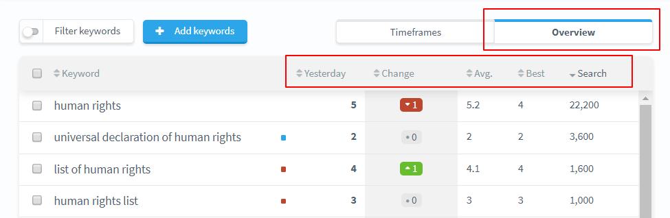 keyword tracking guide
