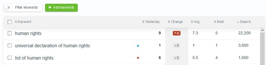 google keyword position checker