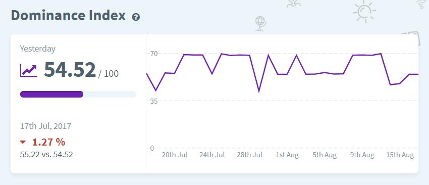 dominance index rank tracker
