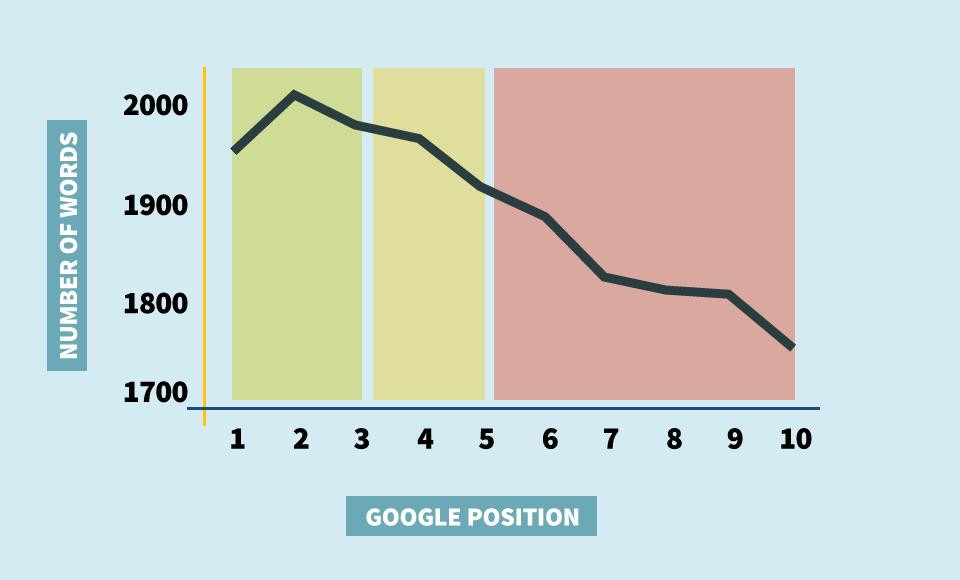 content length seo trend 2018