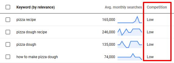 Google keyword planner competition score