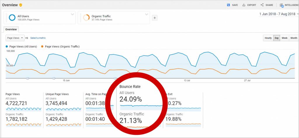bounce rate seo metric