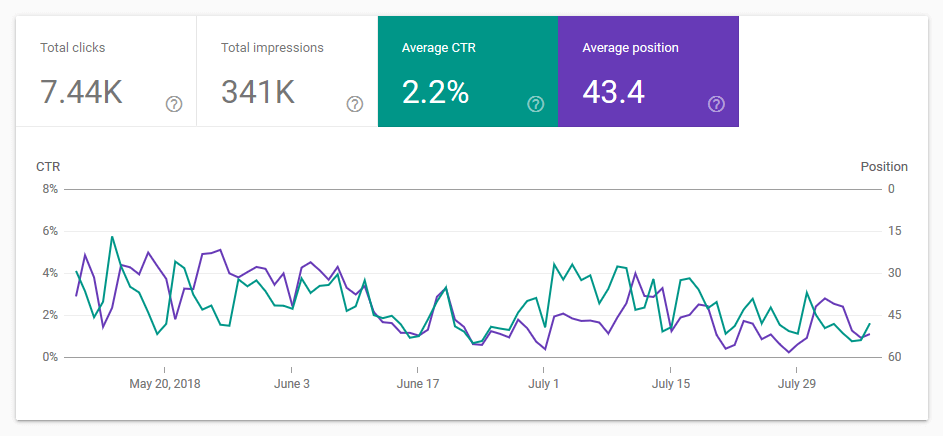 CTR Search Console