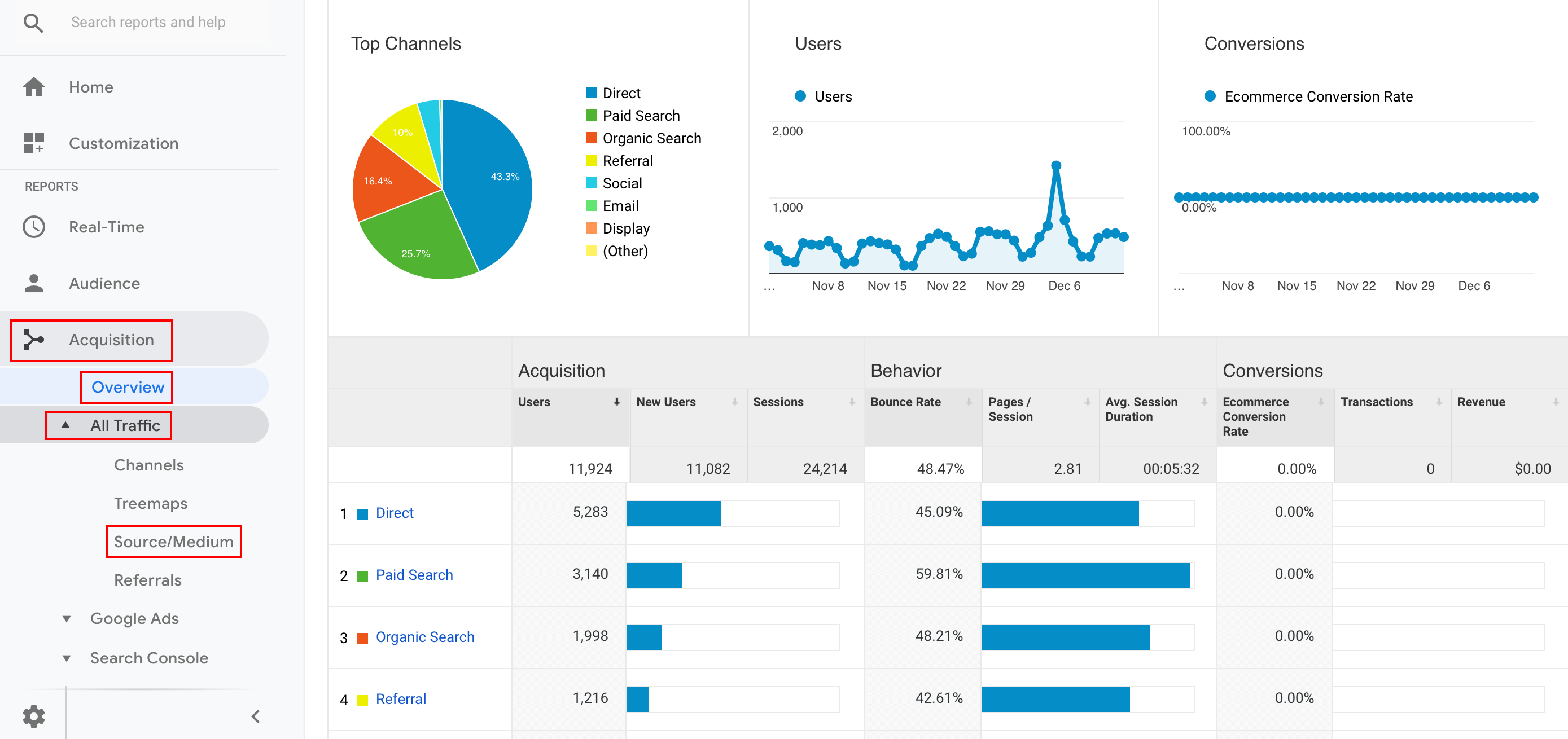 What Is Google Analytics And Why To Use It