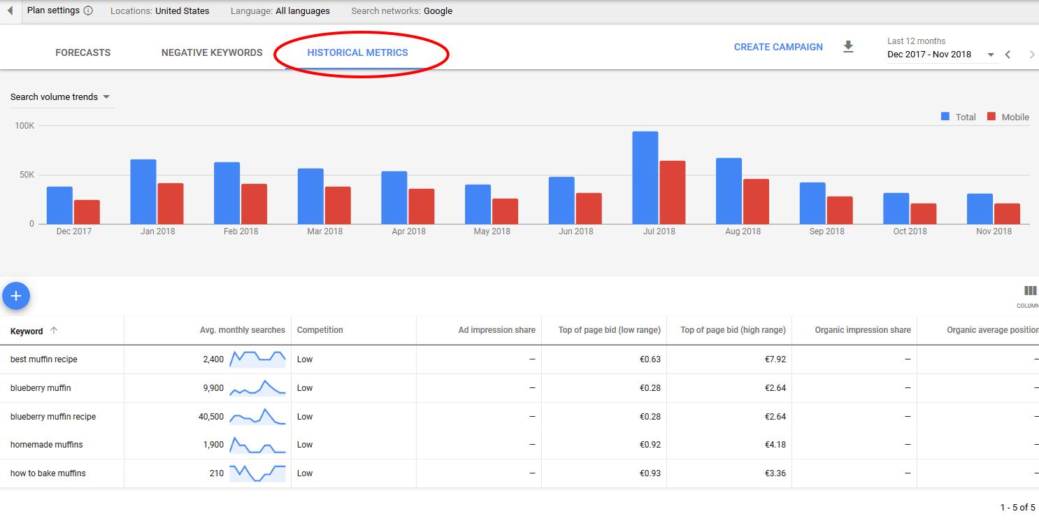 Google Keyword Planner untuk menemukan keyword