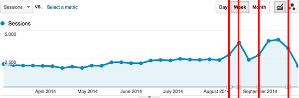 google analytics traffic changes