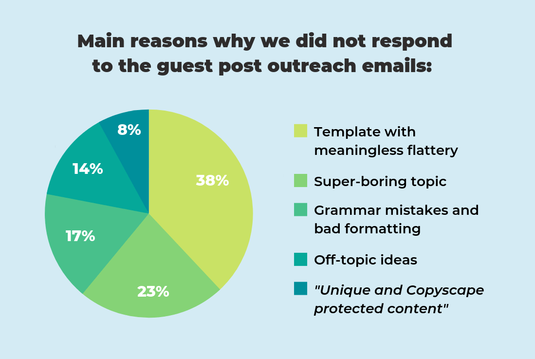 outreach emails received graph