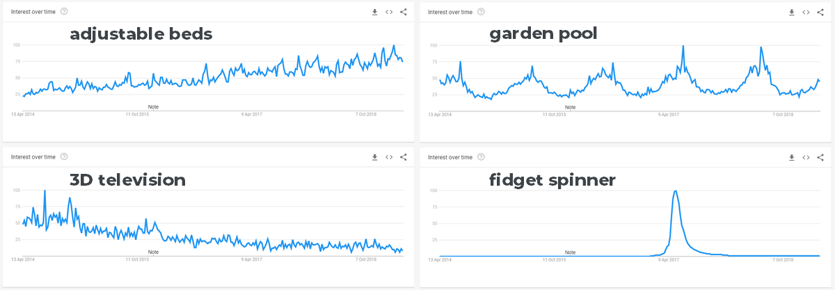 Google Trends graphs