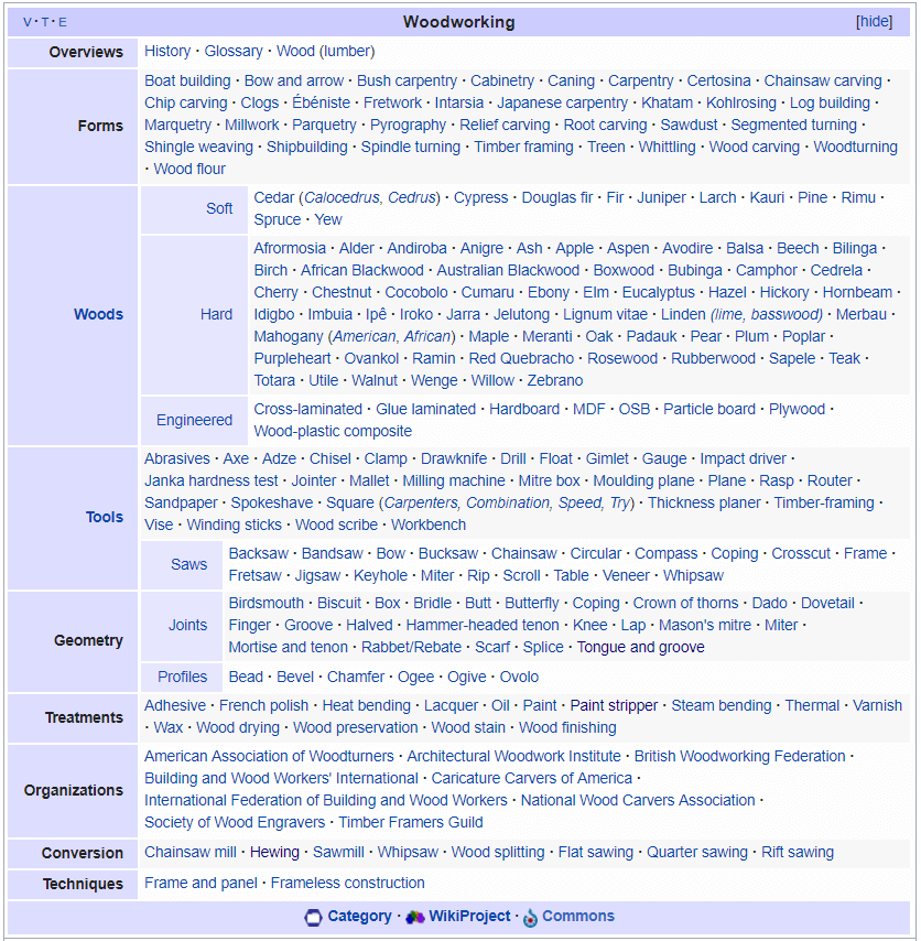 Wikipedia topic overview