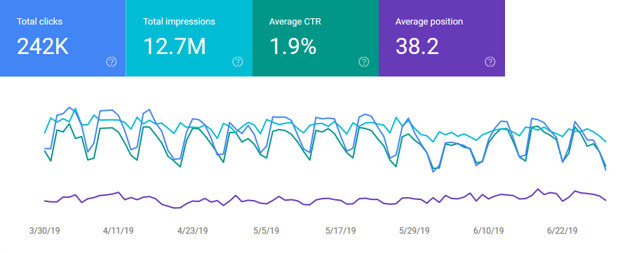 Performance reports in Google Search Console
