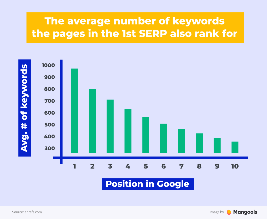 average number of keywords thepage in the 1st SERP also ranks for