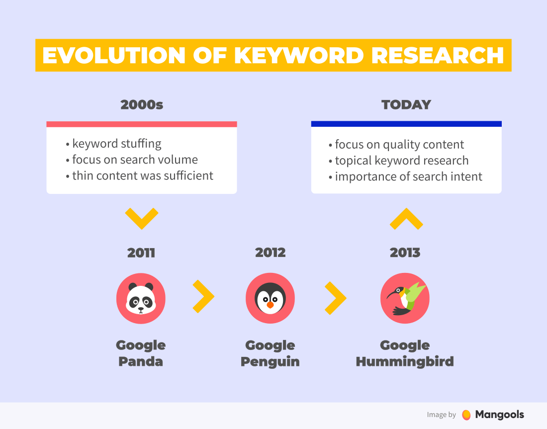graphic relating to Keyword known as Search phrase Experiments for Search engine optimization: All Yourself Want toward Realize [2019]