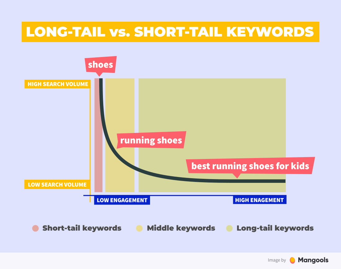 long tail vs. short tail keyword