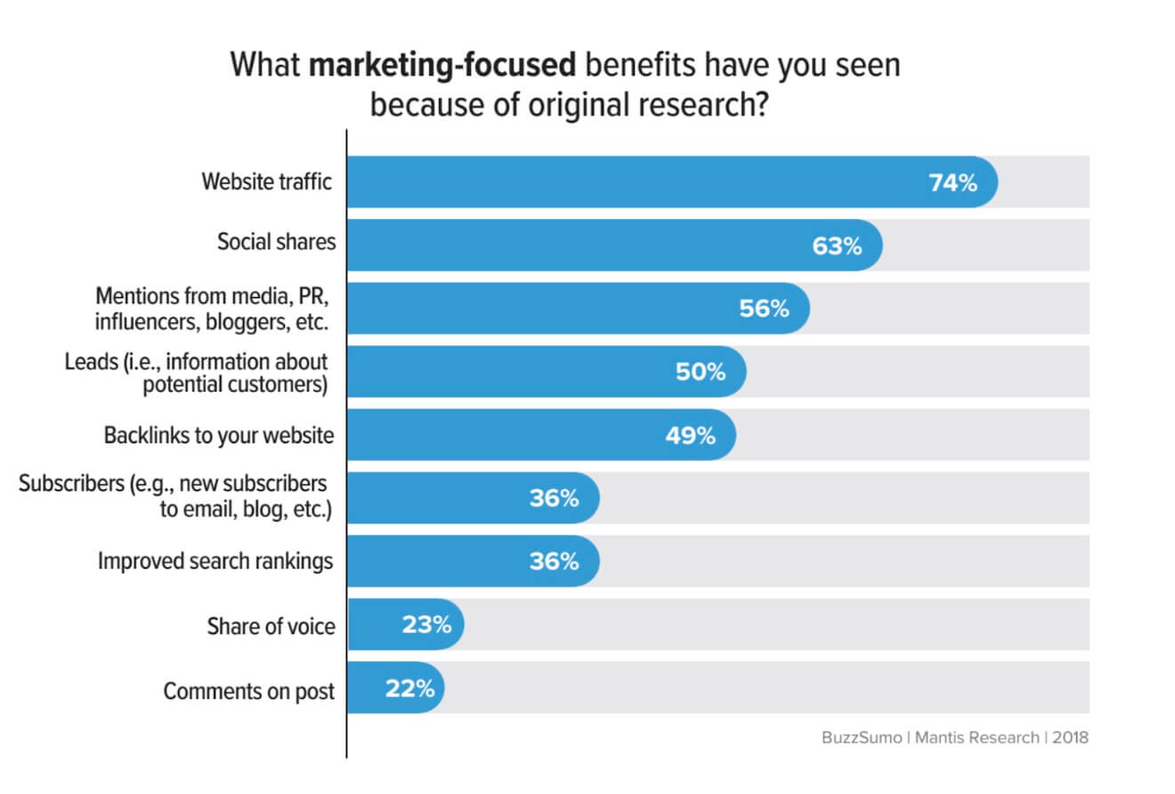 Benefits of original research chart by BuzzSumo