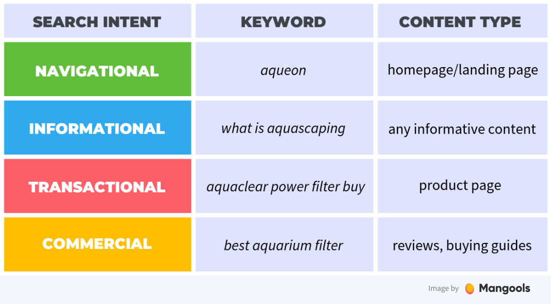 search intent examples