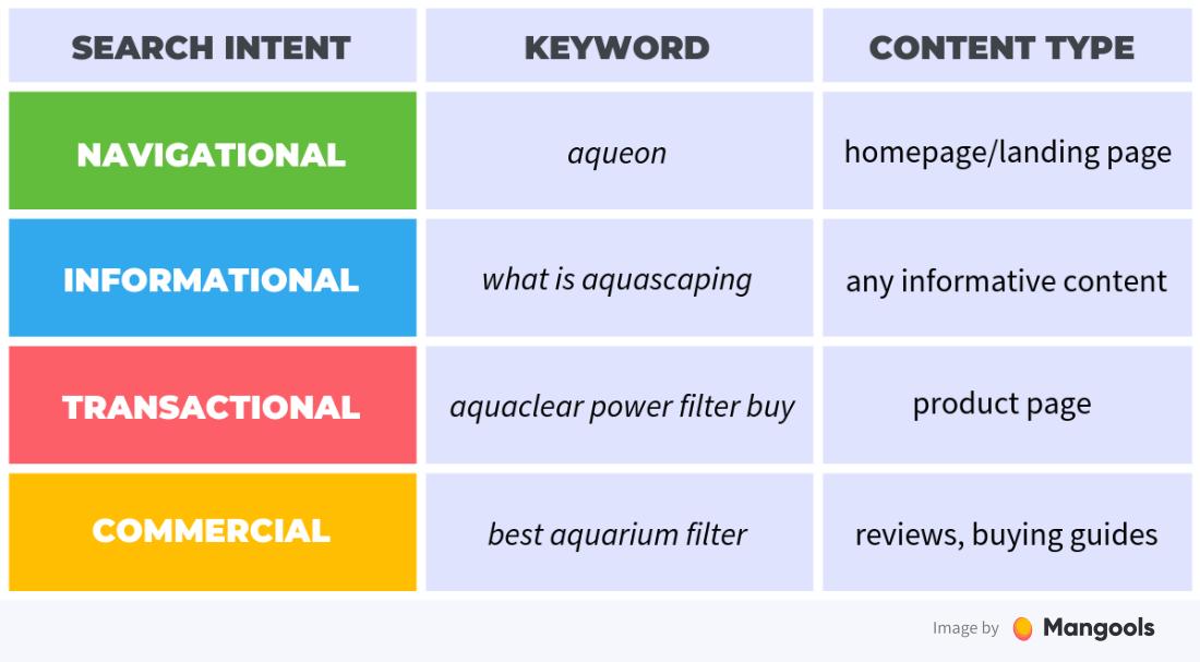 ví dụ về search intent