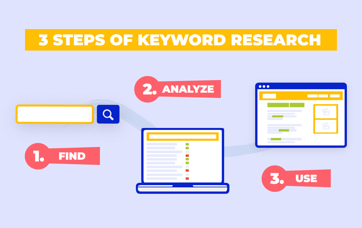 3 Steps of Keyword Research