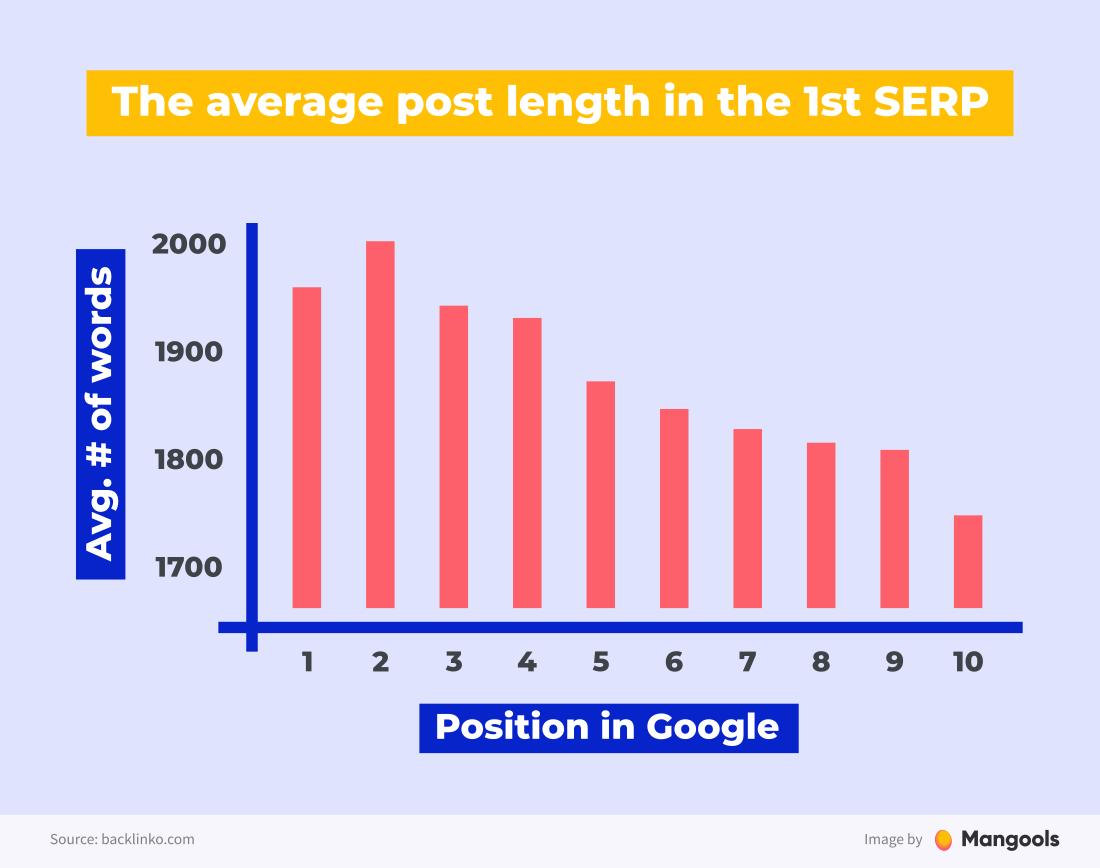 average blog post length on the 1st SERP