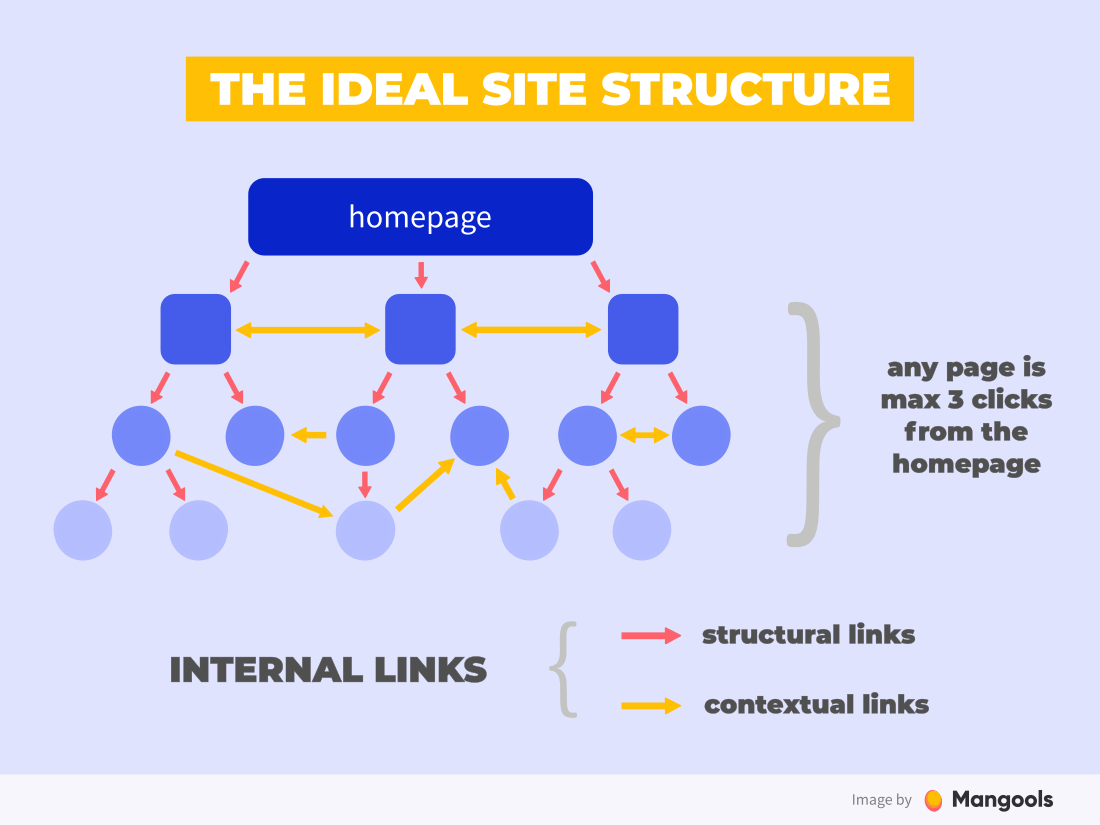 The ideal site structure