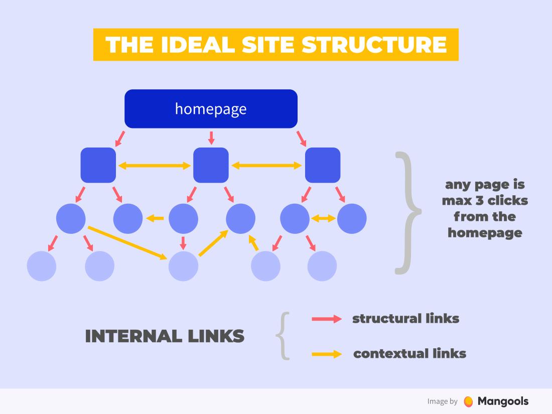 Structura ideală a site-ului