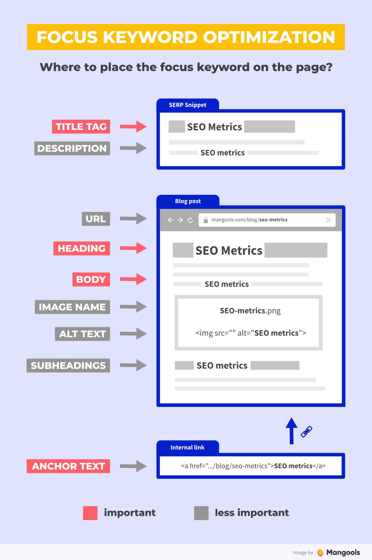 optimizarea cuvintelor cheie pe pagina SEO