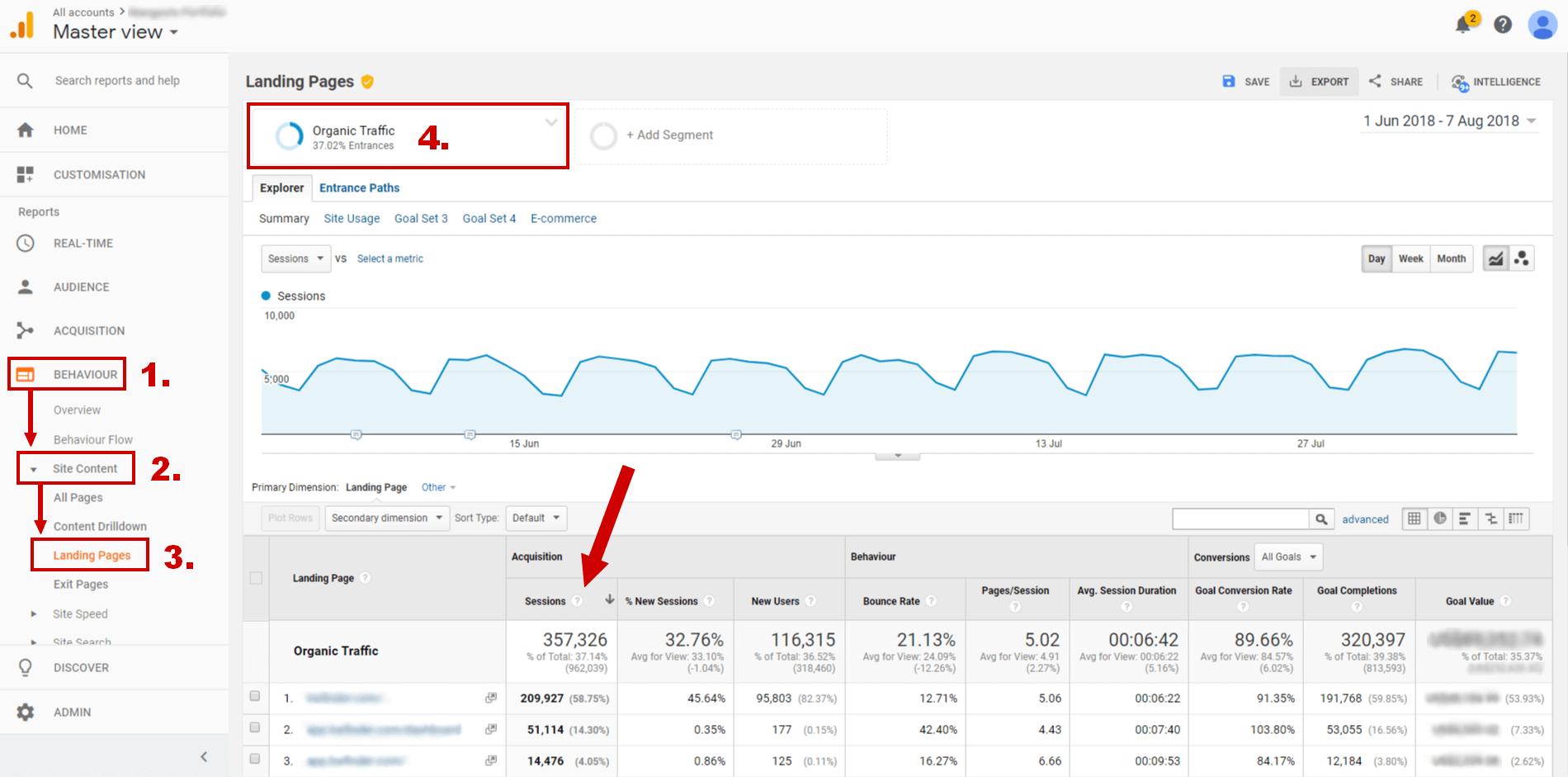 Trafic organic Google Analytics
