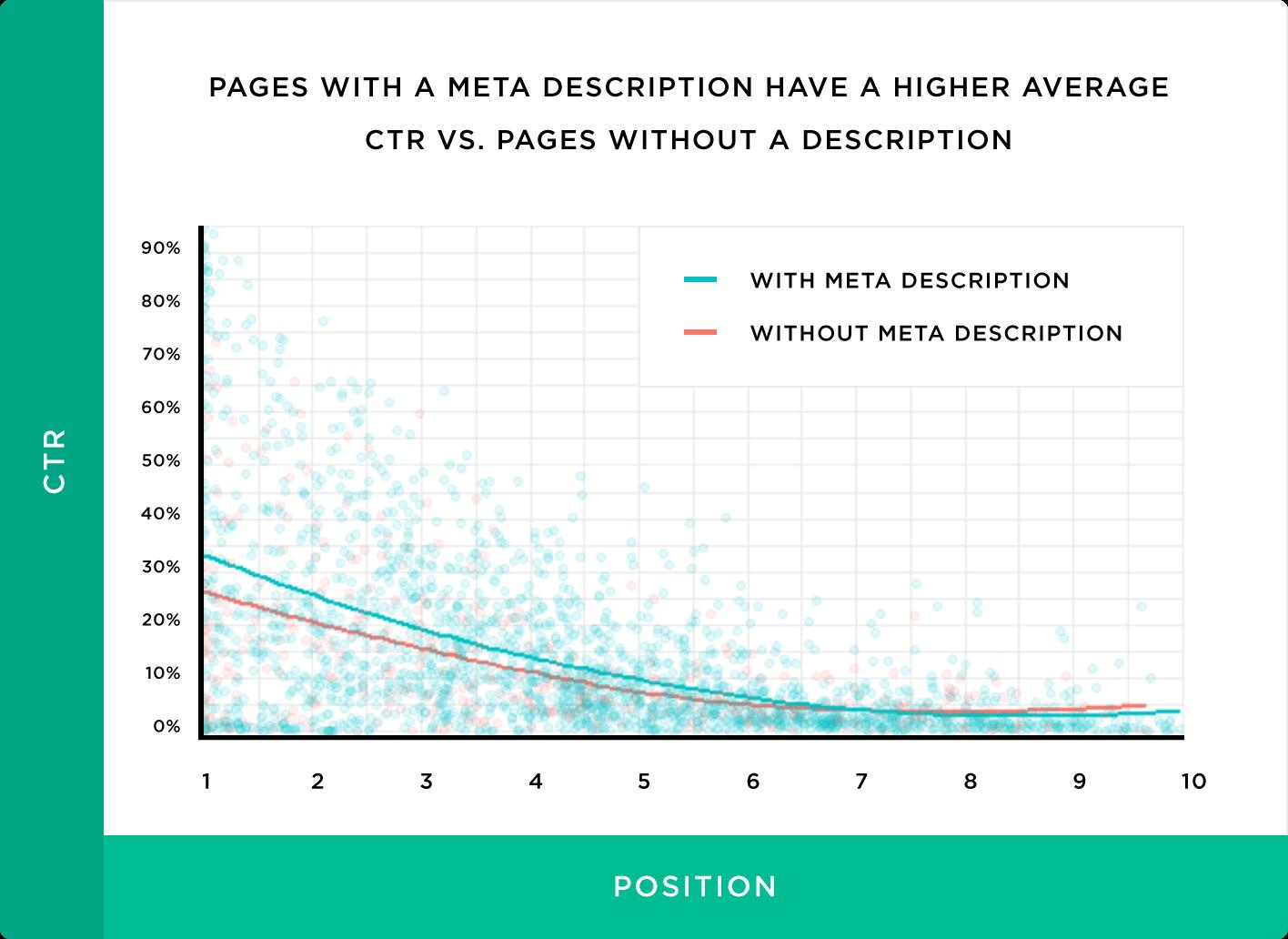 meta descriere grafic CTR