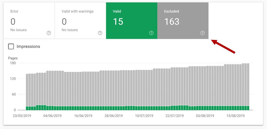 Indexarea site-urilor Console de căutare - pagini excluse