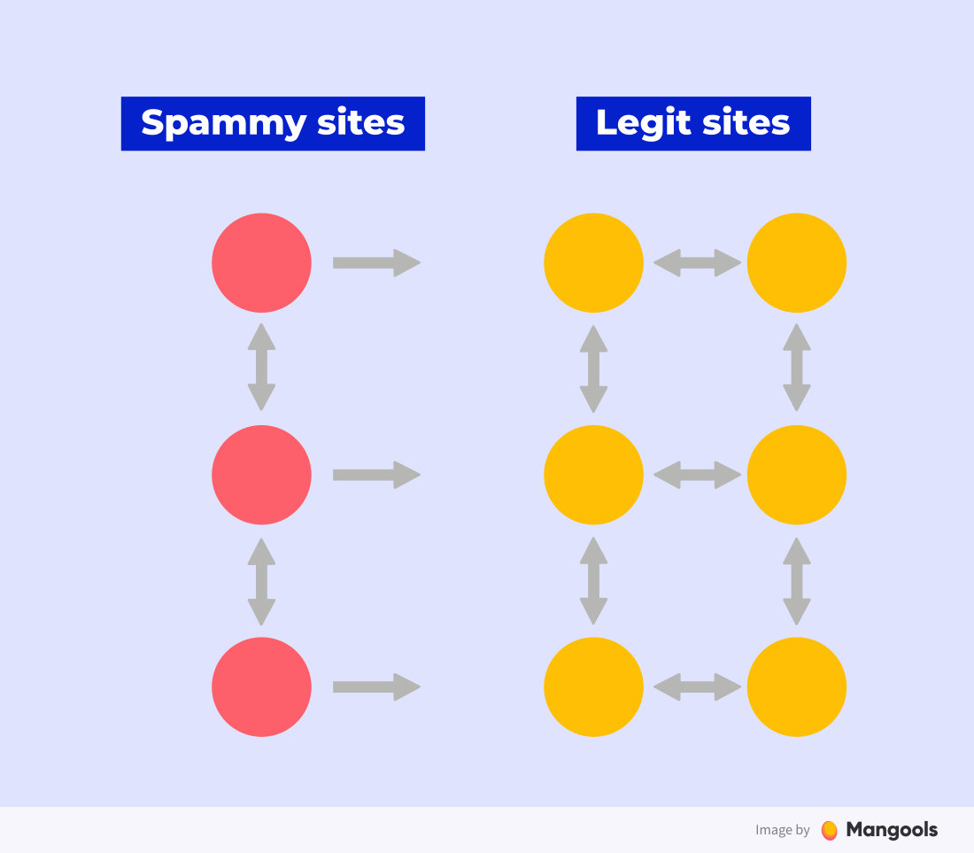 Backlink-urile site-ului Spammy vs. legit