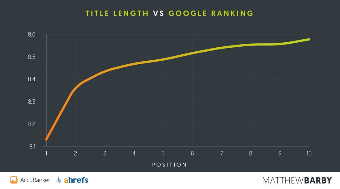 title tag length CTR study