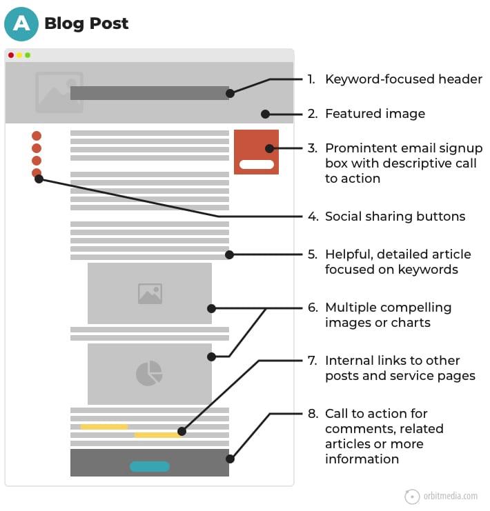 blog post optimization