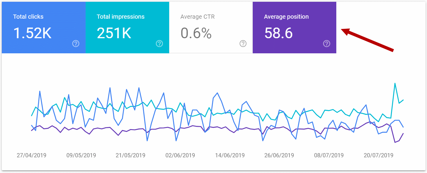 Search Console average position