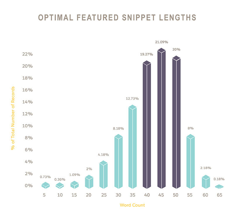 featured snippet optimal length