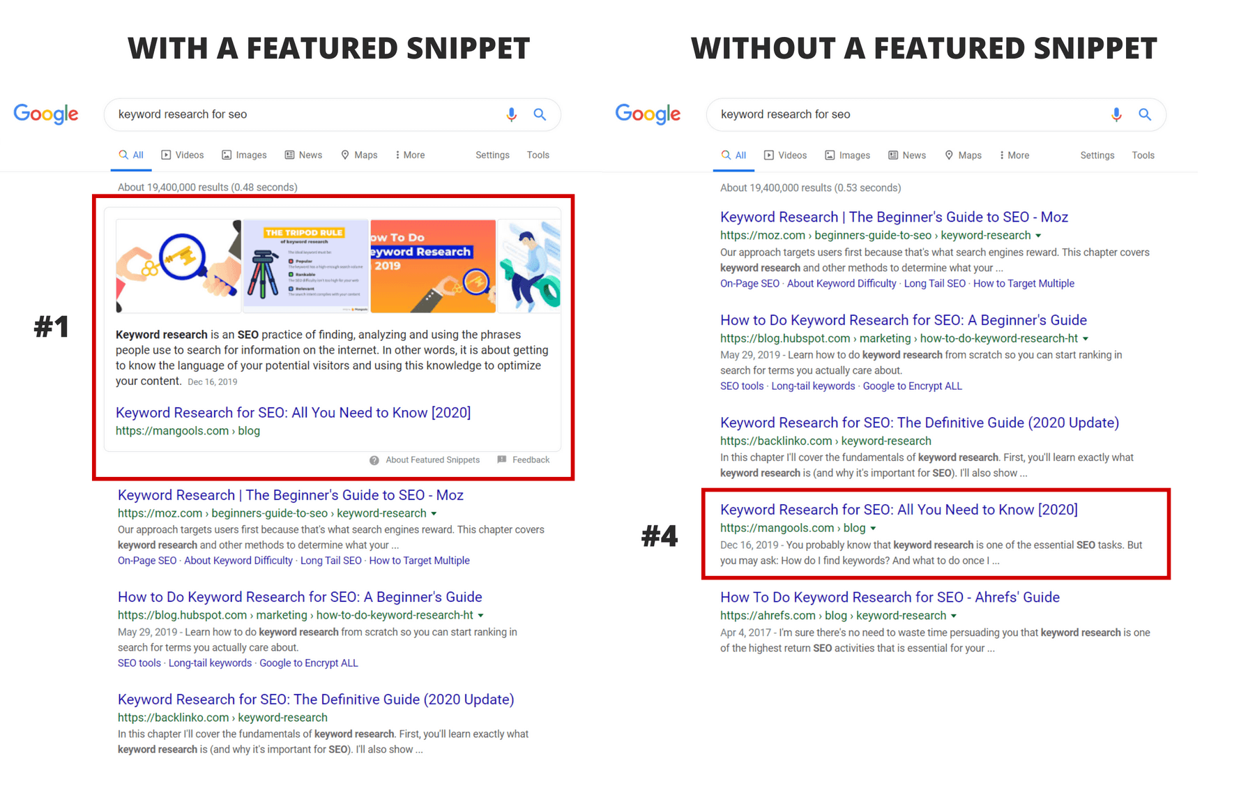 ranking with and without a featured snippet