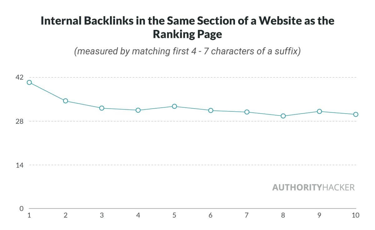 internal backlinks study