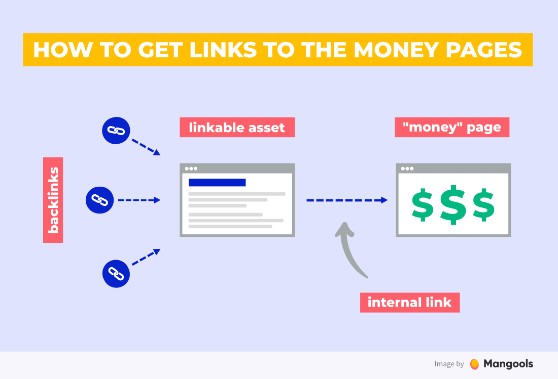 how to get links to the money pages