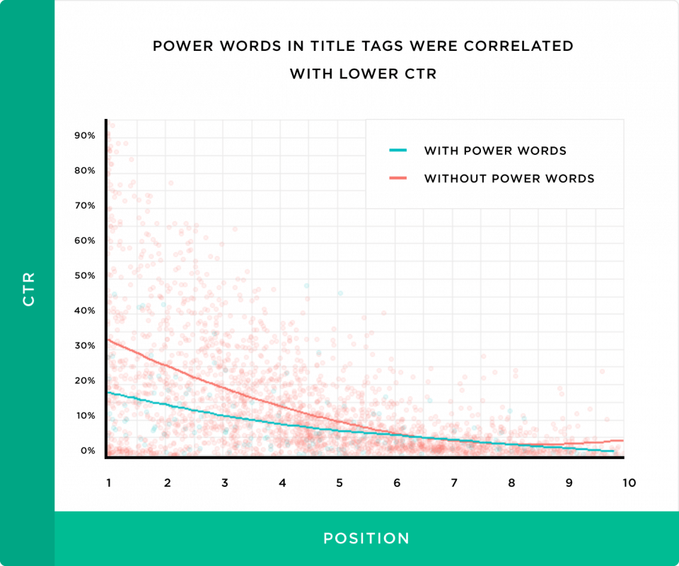 power words in title tags