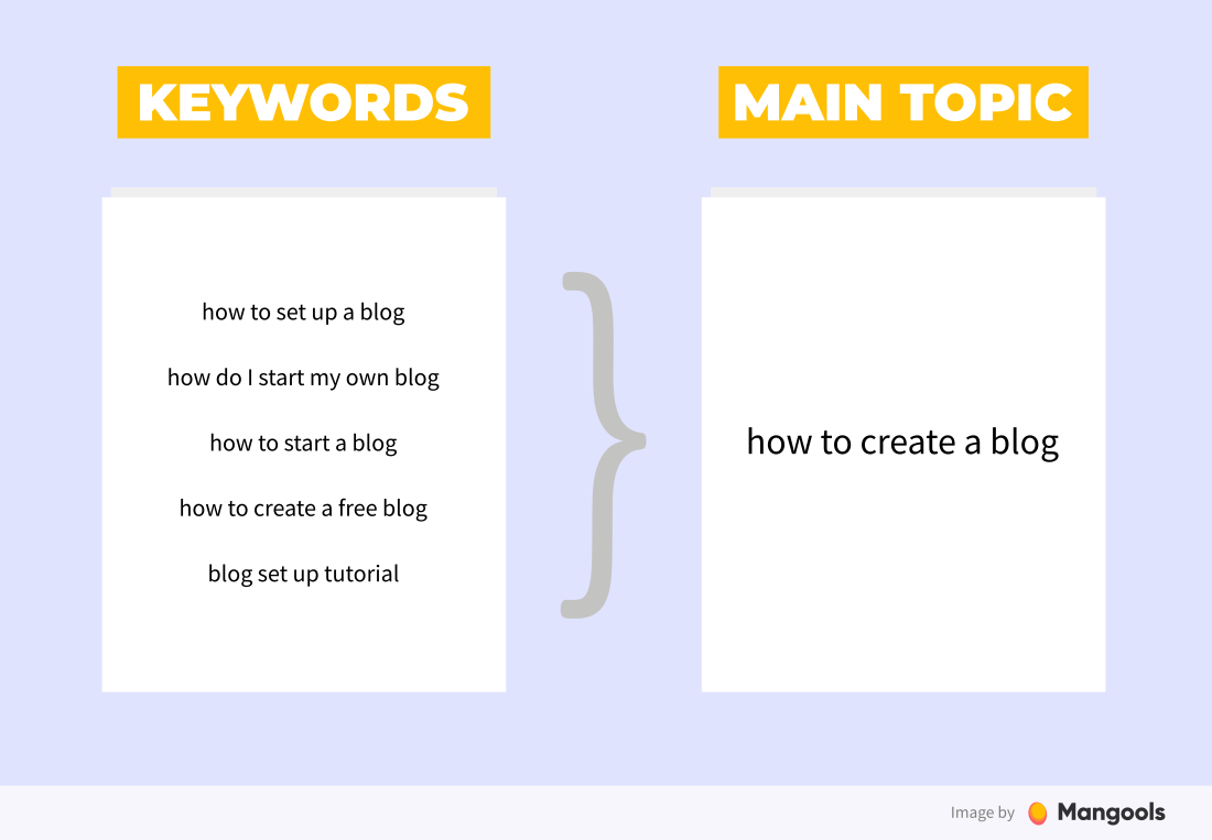 keywords vs topics